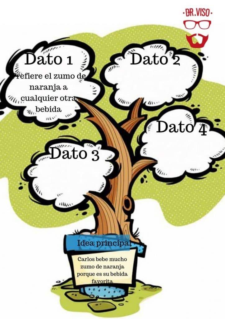 Como identificar la idea principal de un texto
