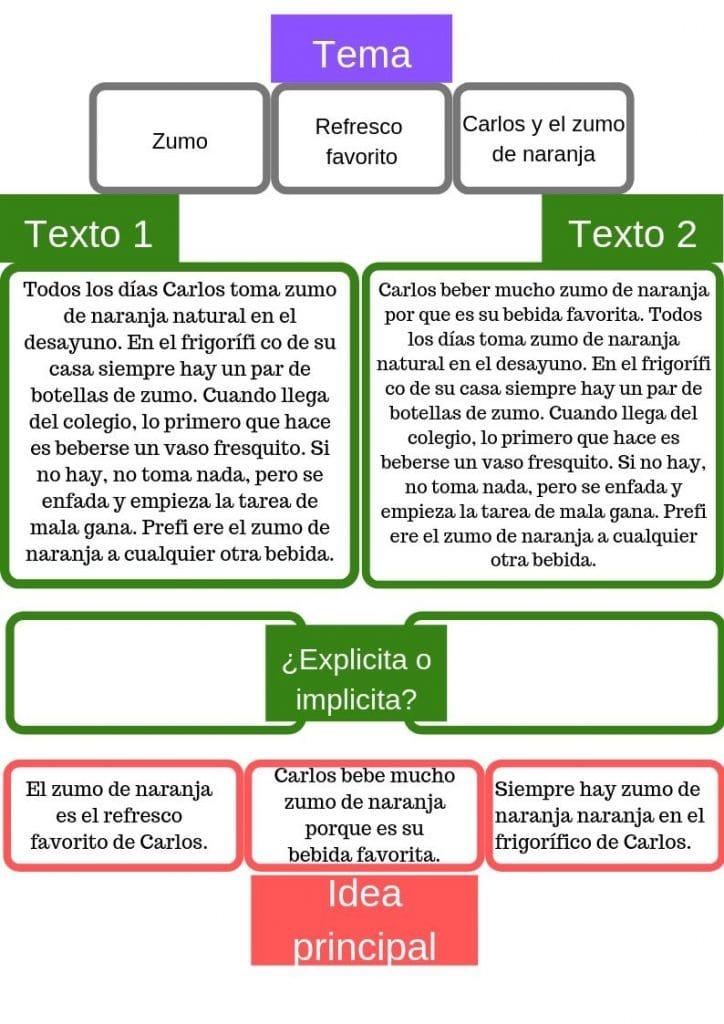 ejercicio para extraer la idea principal de un texto